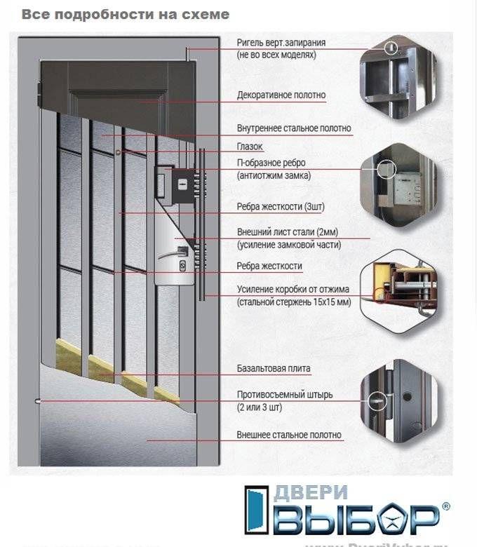 двери металлические входные с усилением